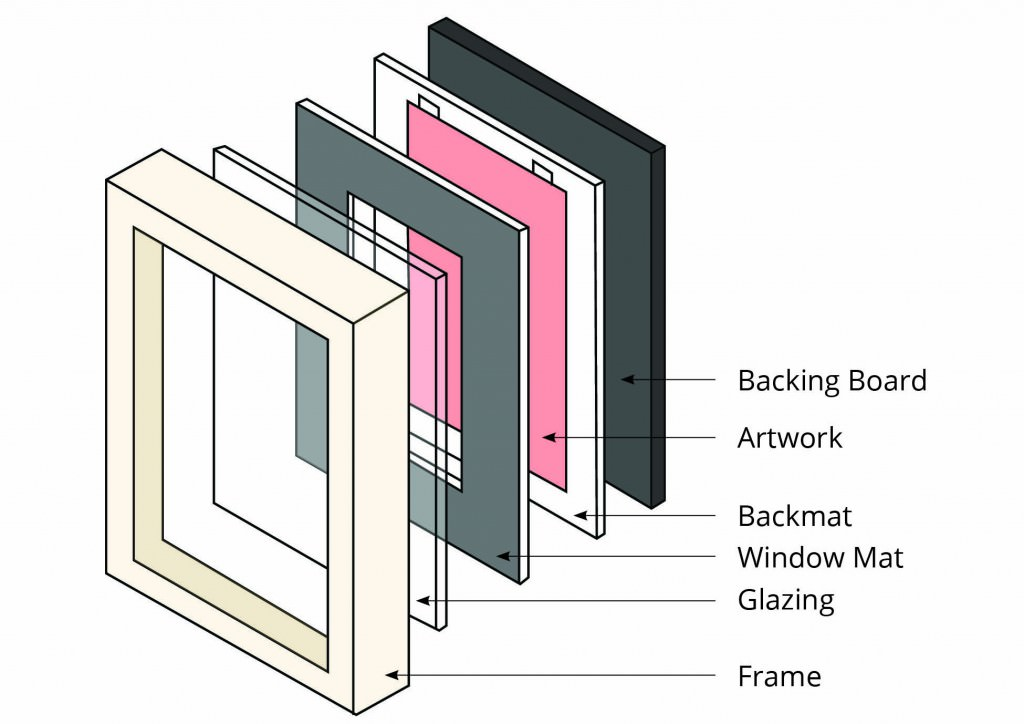 layers of a frame