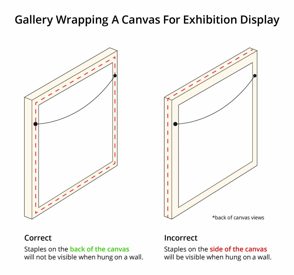 No matter which method you are choosing, the most fundamental key to displaying your artworks gallery wrapped is that the staples are not visible from the side.